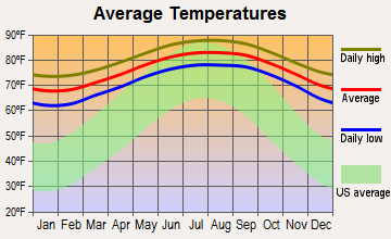 Miami Average Yearly Temperatures
